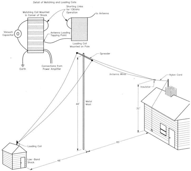index of   do5ssb  antennas  wire antennas for ham radio